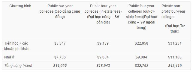 Chi phí du học tự túc tại Mỹ